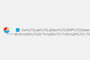 2010 General Election result in Finchley & Golders Green